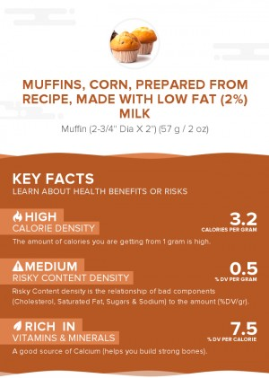 Muffins, corn, prepared from recipe, made with low fat (2%) milk