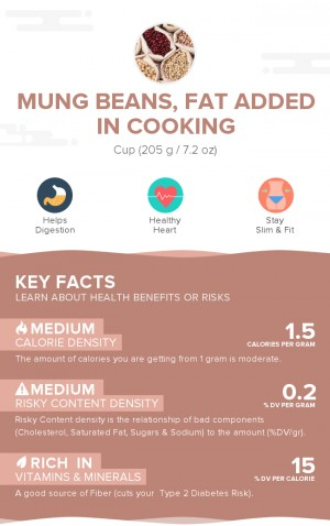 Mung beans, fat added in cooking