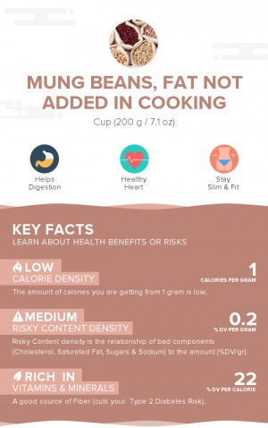 Mung beans, fat not added in cooking