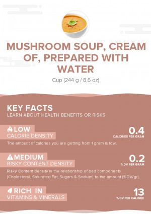 Mushroom soup, cream of, prepared with water
