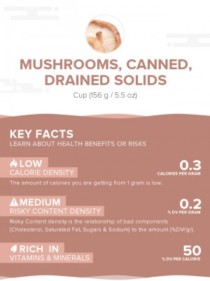 Mushrooms, canned, drained solids
