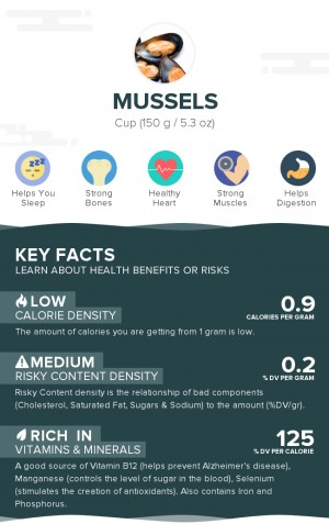 Mussels, raw