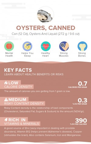 Oysters, canned