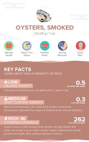 Oysters, smoked