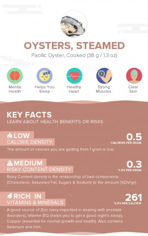 Oysters, steamed