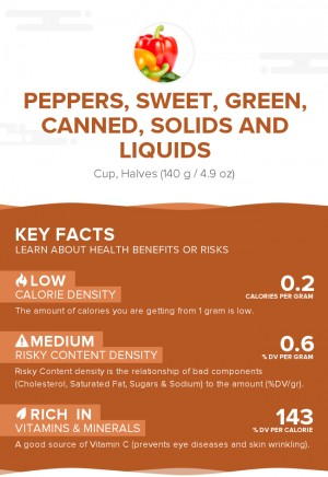 Peppers, sweet, green, canned, solids and liquids