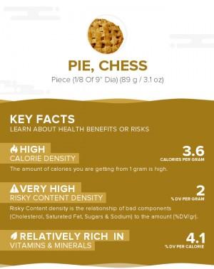 Pie, chess