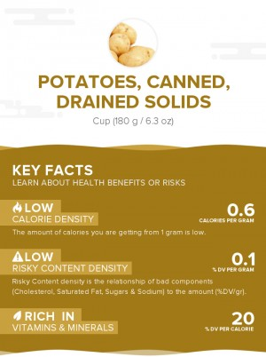 Potatoes, canned, drained solids