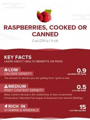 Raspberries, cooked or canned
