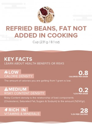 Refried beans, fat not added in cooking