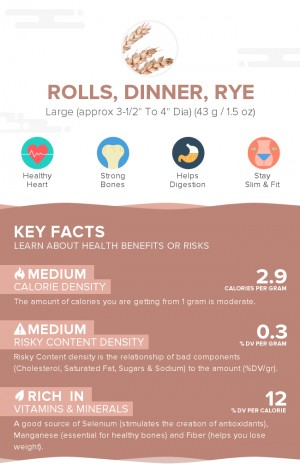 Rolls, dinner, rye