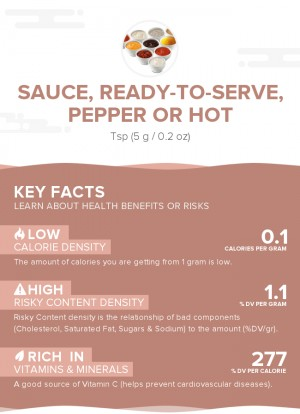 Sauce, ready-to-serve, pepper or hot