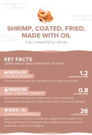 Shrimp, coated, fried, made with oil