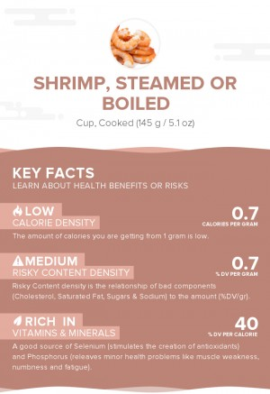 Shrimp, steamed or boiled