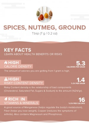 Spices, nutmeg, ground