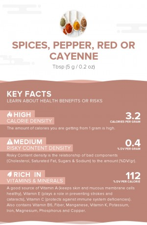 Spices, pepper, red or cayenne