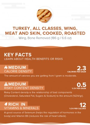 Turkey, all classes, wing, meat and skin, cooked, roasted