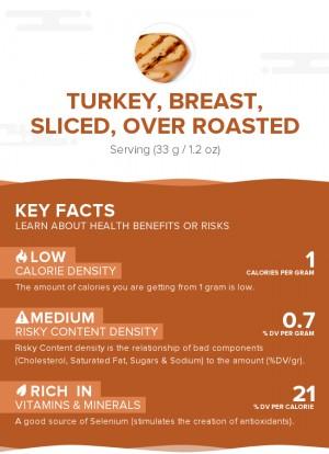 Turkey, Breast, Sliced, Over Roasted