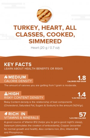 Turkey, heart, all classes, cooked, simmered