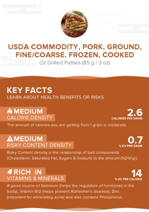 USDA Commodity, pork, ground, fine/coarse, frozen, cooked