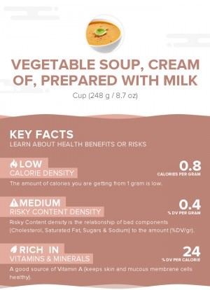 Vegetable soup, cream of, prepared with milk