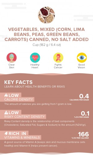 Vegetables, mixed (corn, lima beans, peas, green beans, carrots) canned, no salt added
