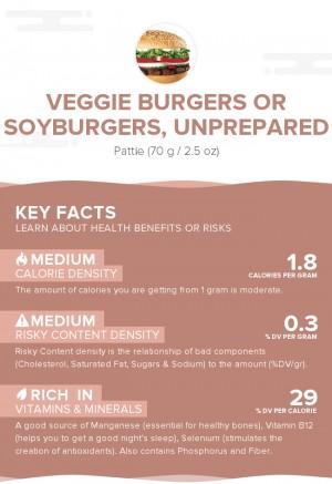 Veggie burgers or soyburgers, unprepared